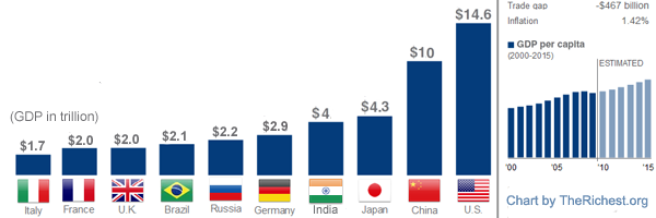 The World's Largest Economies 2012 | TheRichest